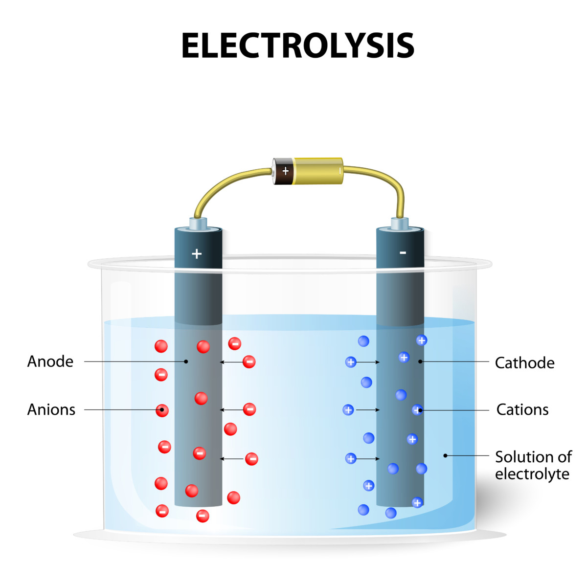 energy changes in electrolysis essay Summary of changes this resource outlines the main changes that have been made to the assessment and subject content from our previous gcse chemistry (4402) to the new specification (8462.